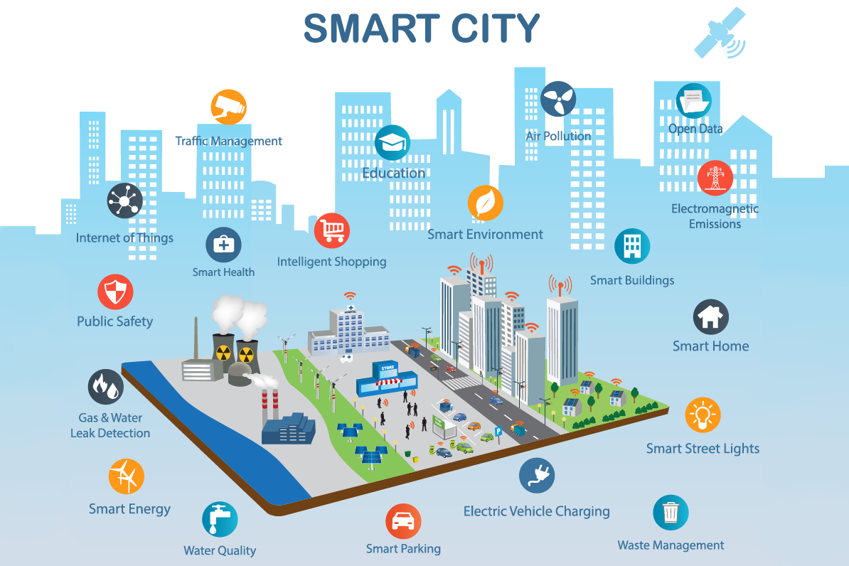Adtell Integration - Smart Cities Infrastructure